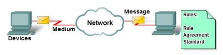 network elements