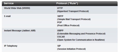 protocol and service